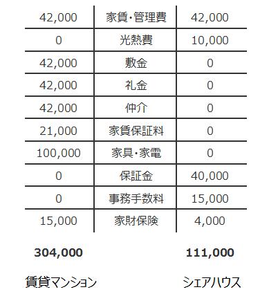 初期費用の比較