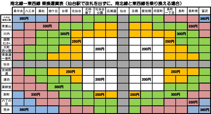 仙台市地下鉄乗換運賃